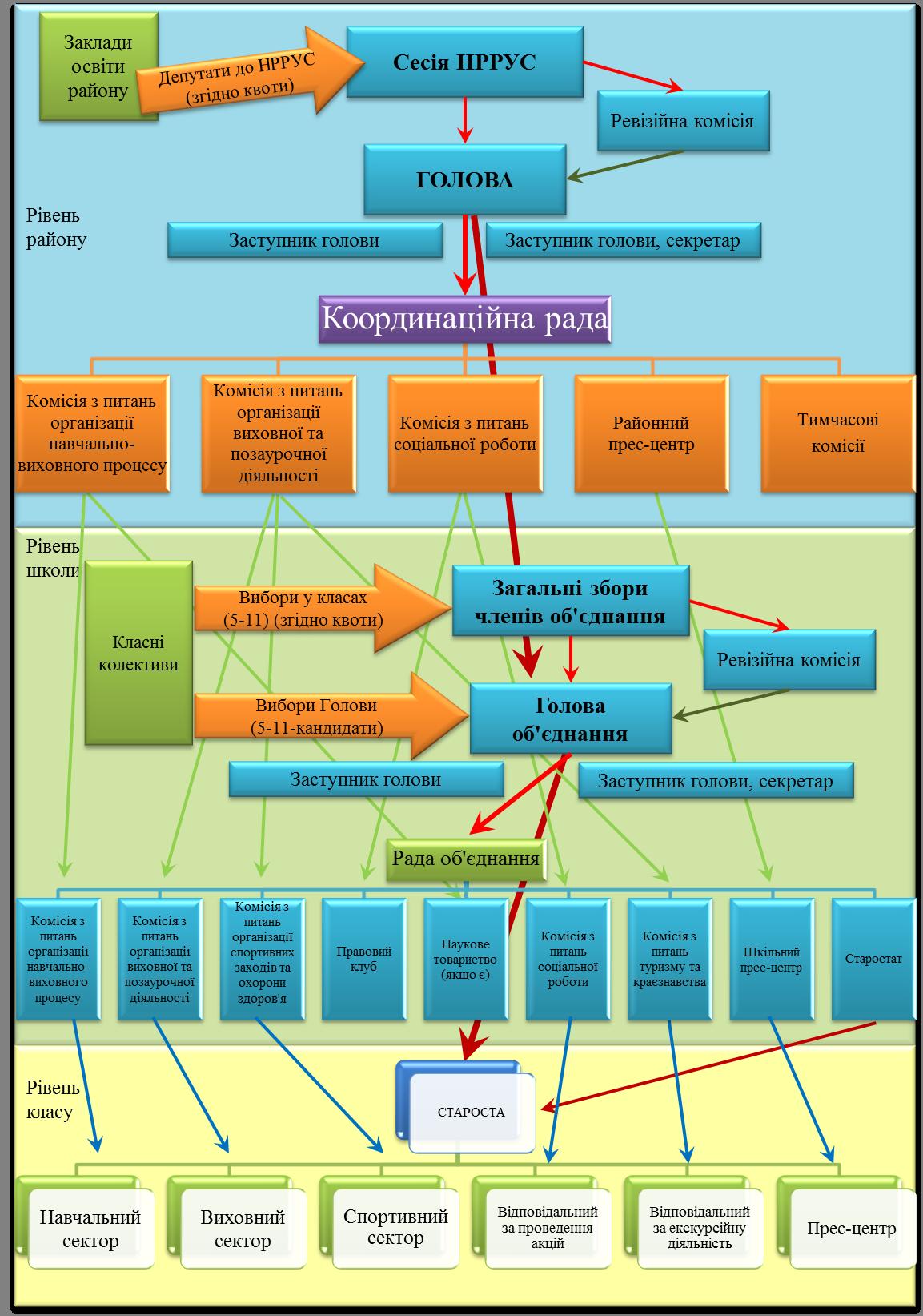 Структура НРРУС